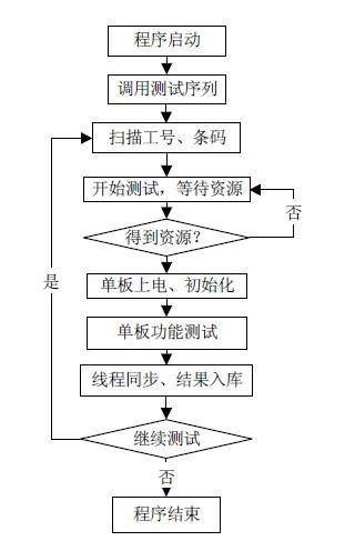 自动福彩3d开奖结果系统